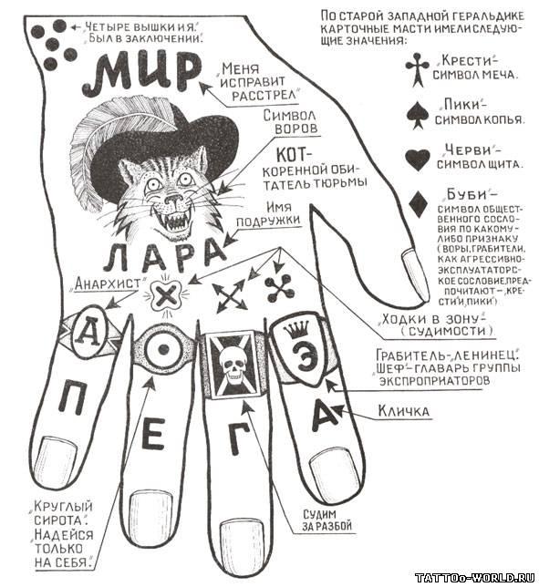 Фотки татуировок и их обозначения